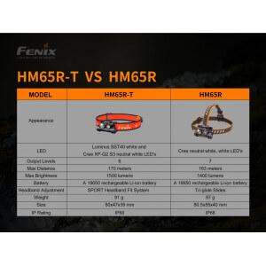 Obrázok 3 k Nabíjacia čelovka FENIX HM65R-T